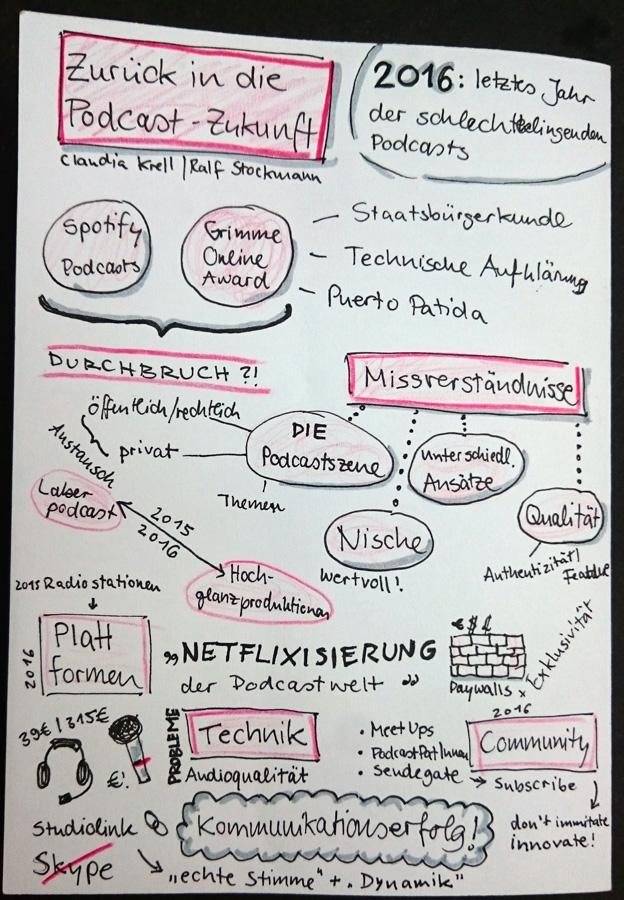 Sketchnote: Zurück in die Podcast-Zukunft (Claudia Krell, Ralf Stockmann)