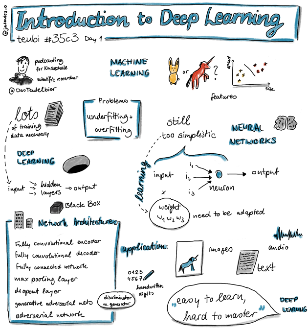 """Introduction to Deep Learning"" von teubi in Sketchnotes"