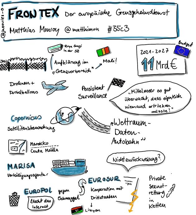 """FRONTEX. Der europäische Grenzgeheimdienst"""" von Matthias Monroy in Sketchnotes"""