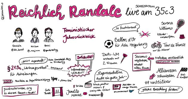 """Reichlich Randale"" live am 35c3 in Sketchnotes"