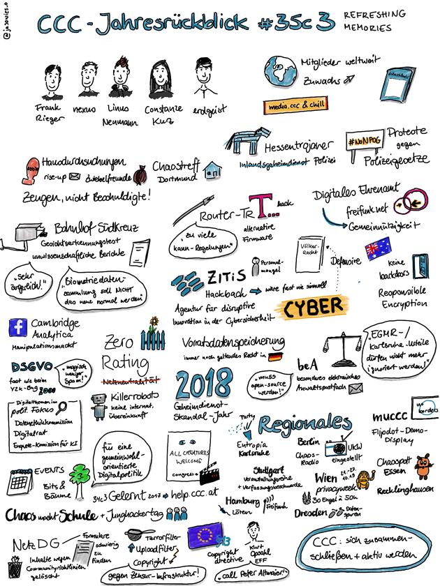 Der CCC-Jahresrückblick 2018 in Sketchnotes